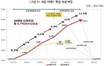 文 정부 4년 간 아파트값 2배 껑충…강남 아파트 사려면 50년 걸린다