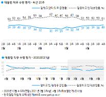 [갤럽] 문재인 대통령, 4개월 만에 국정수행 지지도 40% 회복