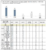 [NBS] 가상 양자대결서 이재명 43% 윤석열 33%…李 10%p차 앞서