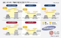 삼성·LG 호실적에 소재·부품사도 덩달아 방긋...3분기도 '맑음'