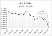 홍콩 증시 급락에 개인투자자도 던졌다…7월에만 1억달러 이상 순매도