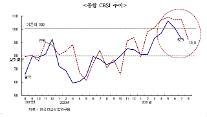 건산연, 7월 CBSI 92.9로 전월 대비 7.9p 하락...폭염·코로나19 4차 대유행 원인