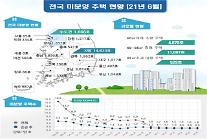 6월 수도권·지방 미분양 물량 늘었다…인천은 167.2% 쑥