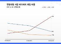 상반기 서울 빌라 4채 중 1채는 2030세대가 매수