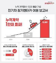 롯데렌터카, 업계 최초로 전기차 장기렌터카 1만대 돌파