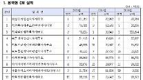 삼우씨엠, 2021년도 CM능력평가 1위