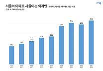 도봉·양천 등 서울 재개발 빌라 5가구 중 2가구 외지인 매입