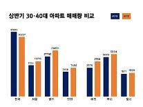 대전, 부산 등 지방 주택시장 큰 손도 30대...40대 매수 추월