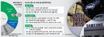 [반도체 삼국지①] '파운드리' 굳히려는 TSMC, 따라붙는 삼성...흔들려는 인텔