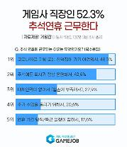 """게임사 직장인 52.3% """"추석 연휴에도 일한다"""""""