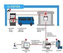 24일부터 전국 친환경 수소버스에 연료보조금 지급…kg당 3500원