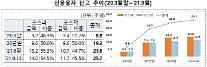 금감원 '빚투 소비자경보'… 주식 반대매매 일평균 85억 '연중 최대'