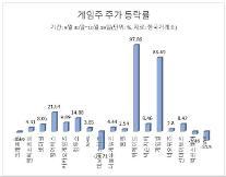 겨울 성수기 온다… 게임주 조정장 속 상승률 쑥