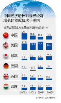 .中国经济总量已占世界6%.