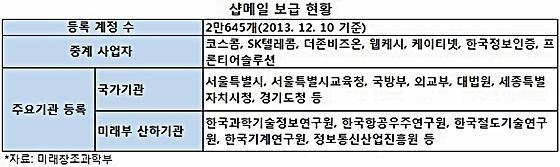 """<코스콤 안심메일 유명무실-하> """"기업부담 경감이 성공 관건"""""""