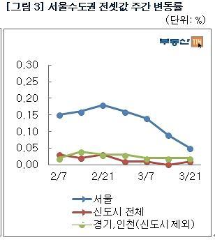 [주간 전세시황] 전세시장 상승폭 4주연속 둔화
