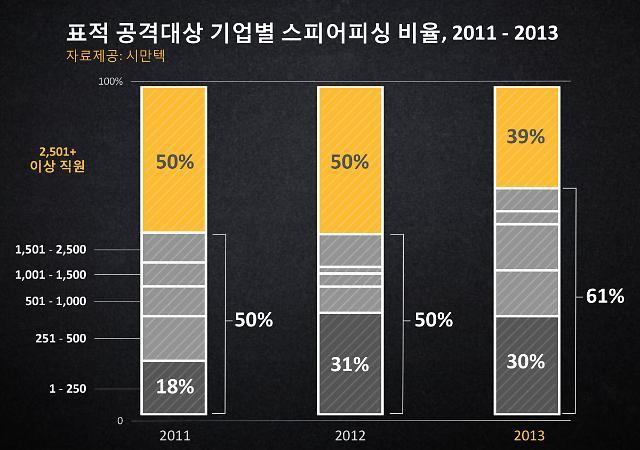 사이버공격도 맞춤형으로…전년 대비 표적 공격 91% 증가