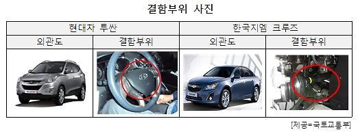 현대차 투싼·한국지엠 크루즈, 제작 결함으로 12만대 리콜