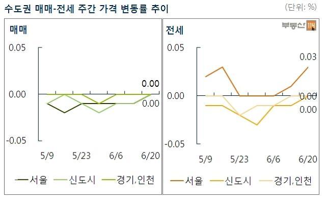 [주간 전세시황] 서울 전세시장, 0.03% 상승