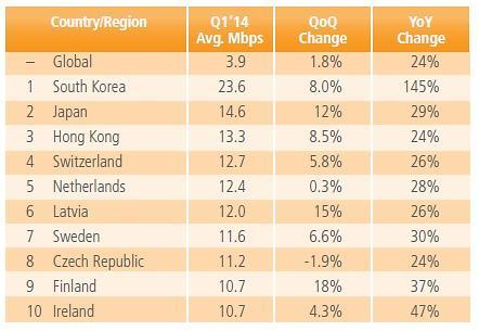 한국 모바일 평균접속 속도, 14.7Mbps로 세계 최고