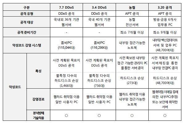 "7.7 DDos 5주년 ""대한민국 보안, 변했습니까?"""