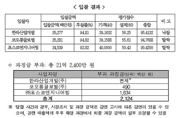 공정위, 광주 하수시설 짬짜미한 한라·코오롱·포스코 검찰고발
