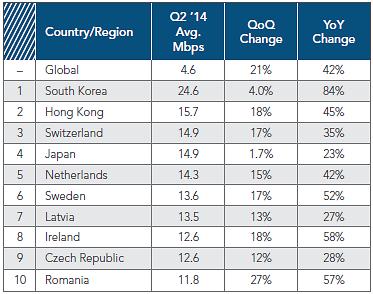 한국, 전세계 인터넷 접속속도 부동의 1위