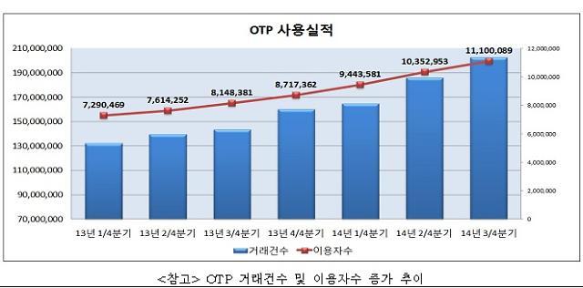 3분기 OTP 이용자, 1110만89명 전분기 대기 7.2% 증가