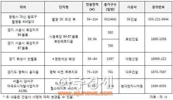 건설사들의 지역 첫 출사표...아파트 분양 관심급증