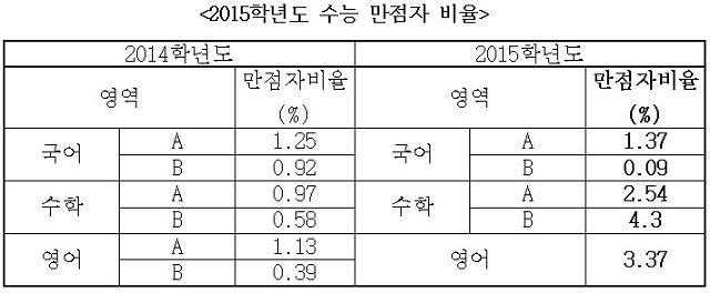 2015 수능 수학 B형 만점자 4.3% 사상 최대(종합)