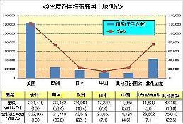 .三季度中国投资者韩国土地持有量环比升44% 3분기 중국인 소유 국내 땅 전기比 44%↑.