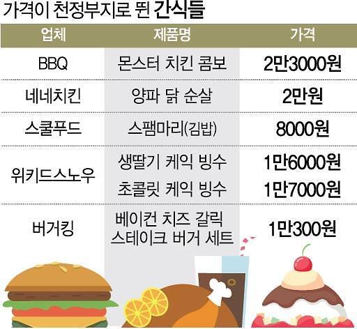 김밥·떡볶이·치킨 등 몸값 비싸진 국민간식