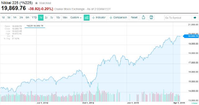일본 닛케이225지수 2만선 눈앞, 소니 올해만 53% 상승