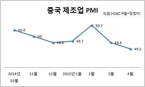 중국 4월 HSBC 제조업PMI 잠정치 49.2…1년래 최저치