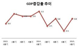 .GDP growth remains below 1% level for 4 straight quarters: central bank .