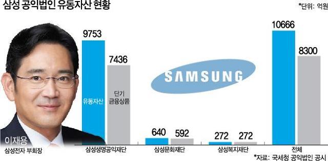 1조 넘는 삼성 공익재단 유동자산…이재용 부회장 경영승계 버팀목 되나