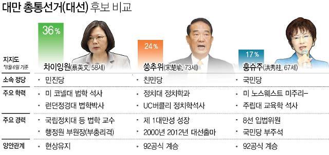 대만 대선 요동, 쑹추위 파괴력 24% 캐스팅보트 쥐나