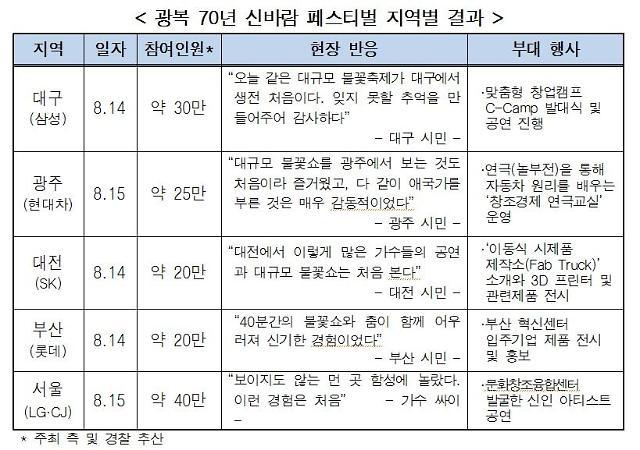 """전경련 """"광복절 페스티벌에 전국서 200만 명 참여"""""""