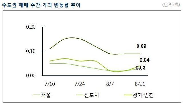 [주간 매매시황] 서울 아파트값 상승세 둔화…공급과잉 우려·미분양 증가 등으로 관망세 확대