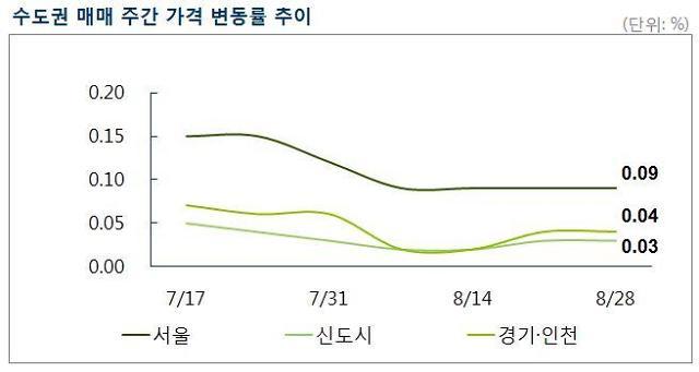 [주간 매매시황] 서울 아파트값 34주 연속 상승…'4주 연속 0.09% 올라'