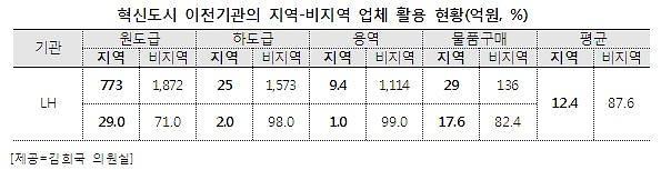 """[2015 국정감사] 김희국 의원 """"LH, 진주 지역업체 10곳 중 1곳만 활용"""""""