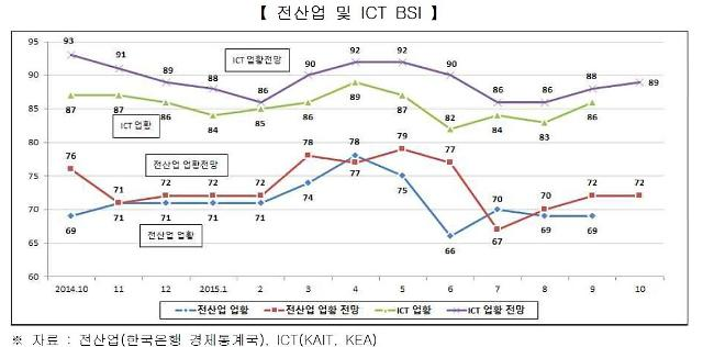 10월 ICT 기업경기 완만한 상승세, 업황 전망BSI 9월 대비 1p 증가