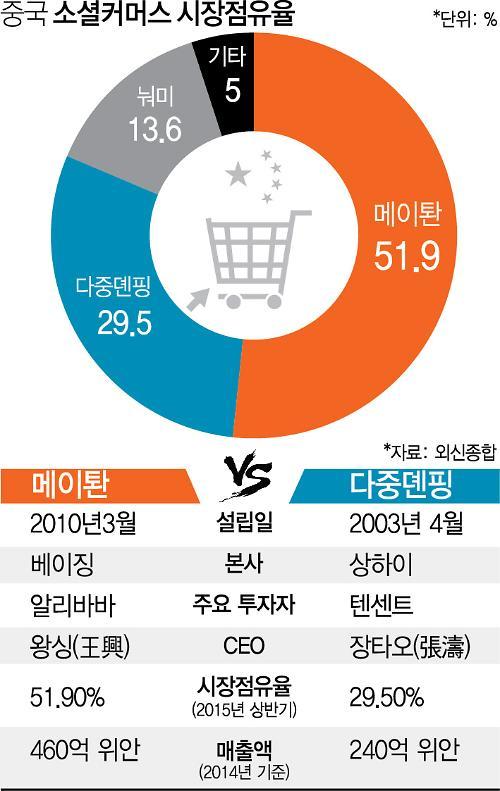 적과의동침 알리바바-텐센트 소셜커머스 합병…바이두 겨냥 - 아주경제