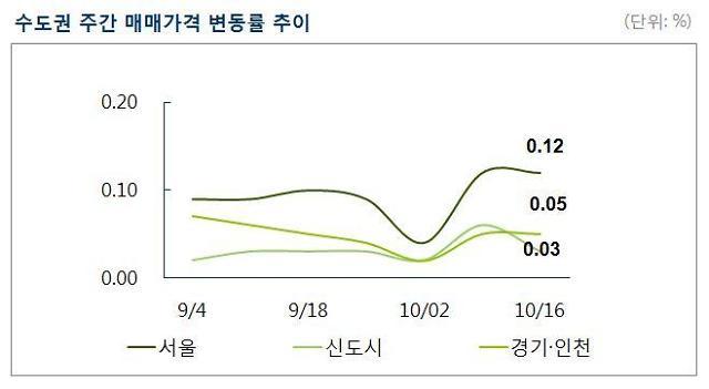 [주간 매매시황] 서울 아파트값 41주 연속 상승…성북·강서·관악 순