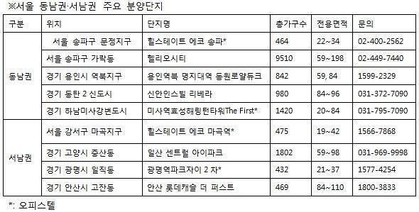 동남권 VS 서남권 분양 대전 본격 시작
