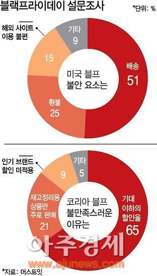 美 블랙프라이데이 배송 불안 51%…한국판 블프 이용자 절반 이상 불만족
