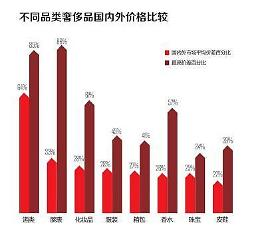 .今年中国人买走全球46%奢侈品 近八成在海外消费.