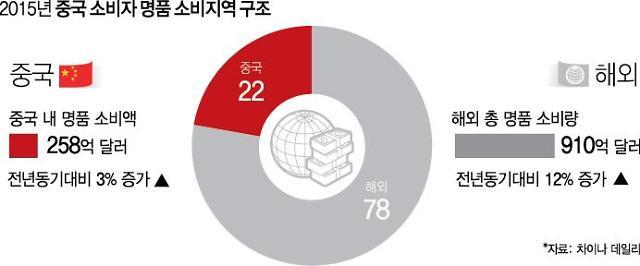 중국 수입관세 대폭 인하, 한중 FTA 효과 반감되나 '업종별 희비'