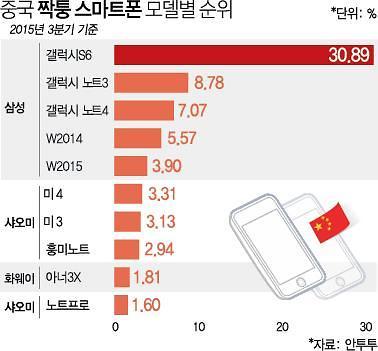 중국, 짝퉁 스마트폰 판매 영예(?)의 1위 삼성