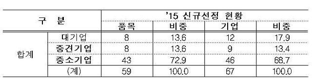 """산업부, 세계일류상품 59개 품목 신규 선정...""""글로벌 수출위기 극복"""""""